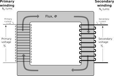 400px-Single-phase transformer