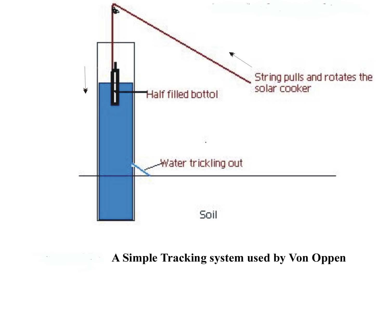 Parabolic solar reflectors - Solar Cooking