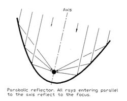 Parabolic diagram 1