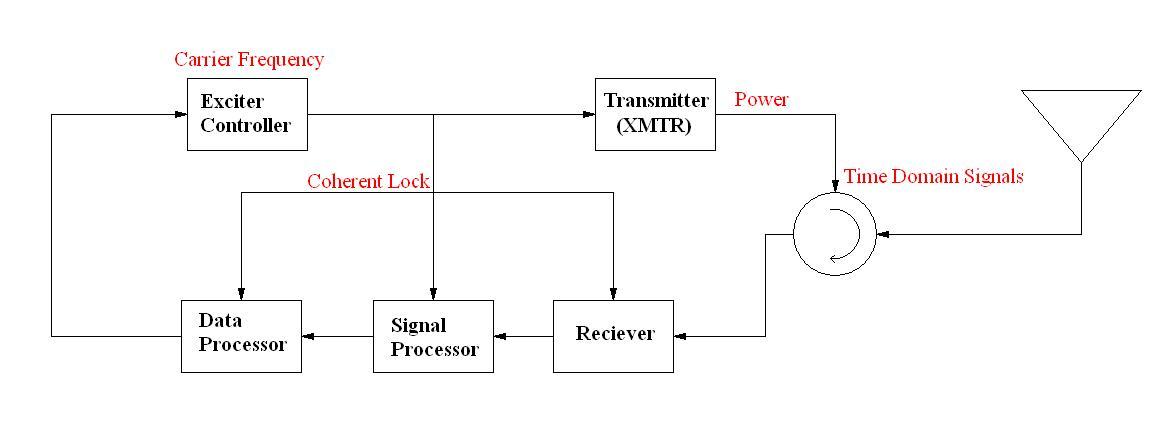 minimum detectable signal in radar pdf