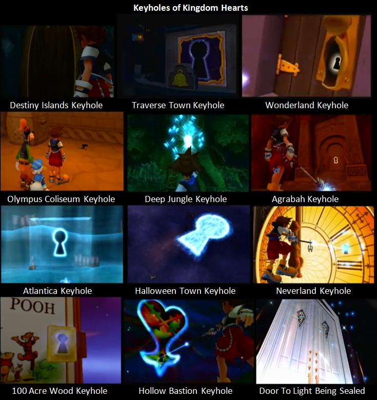 Keyhole The Keyhole Ye Olde Kingdom Hearts Fansite