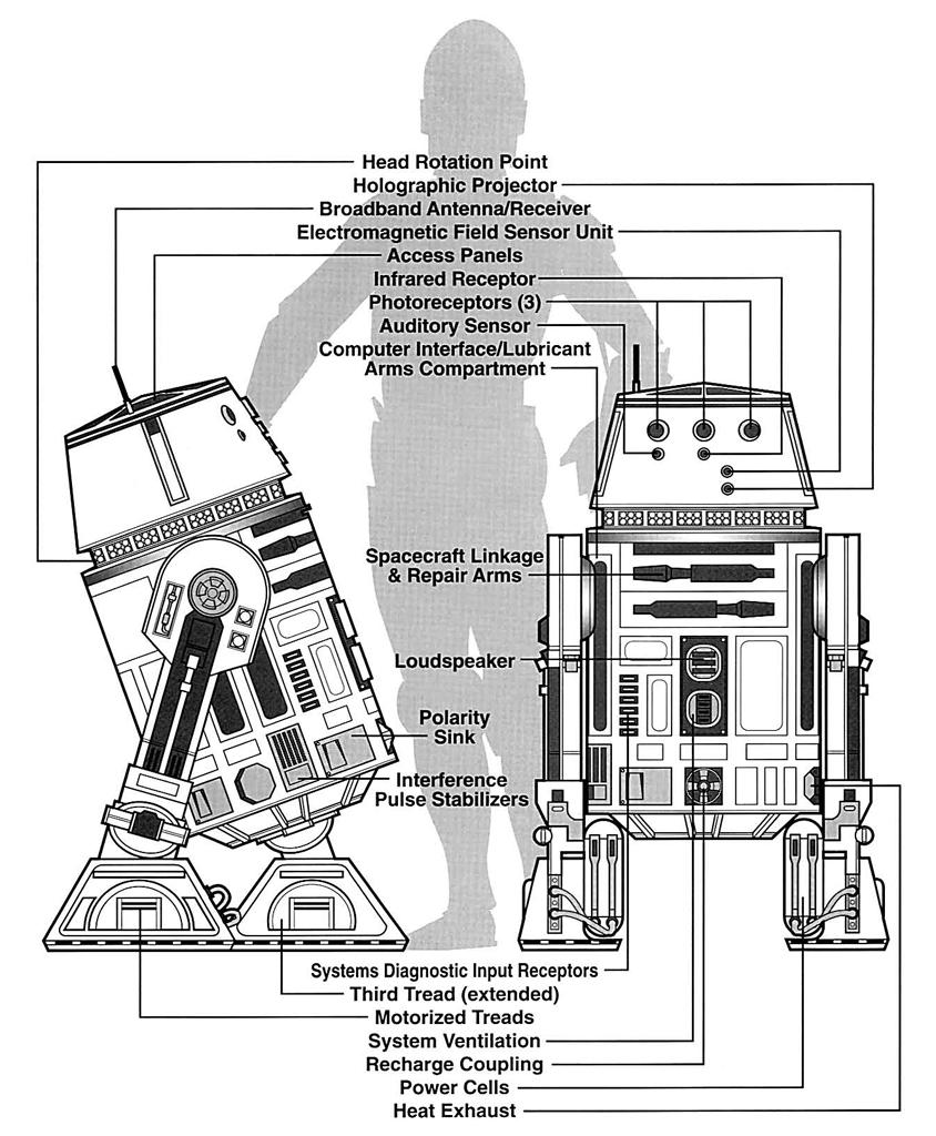 R5 Series Astromech Droid Wookieepedia The Star Wars Wiki