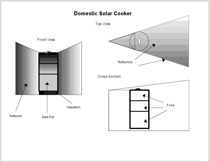 Solar Rice Cooker