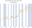 Periodi di recessione