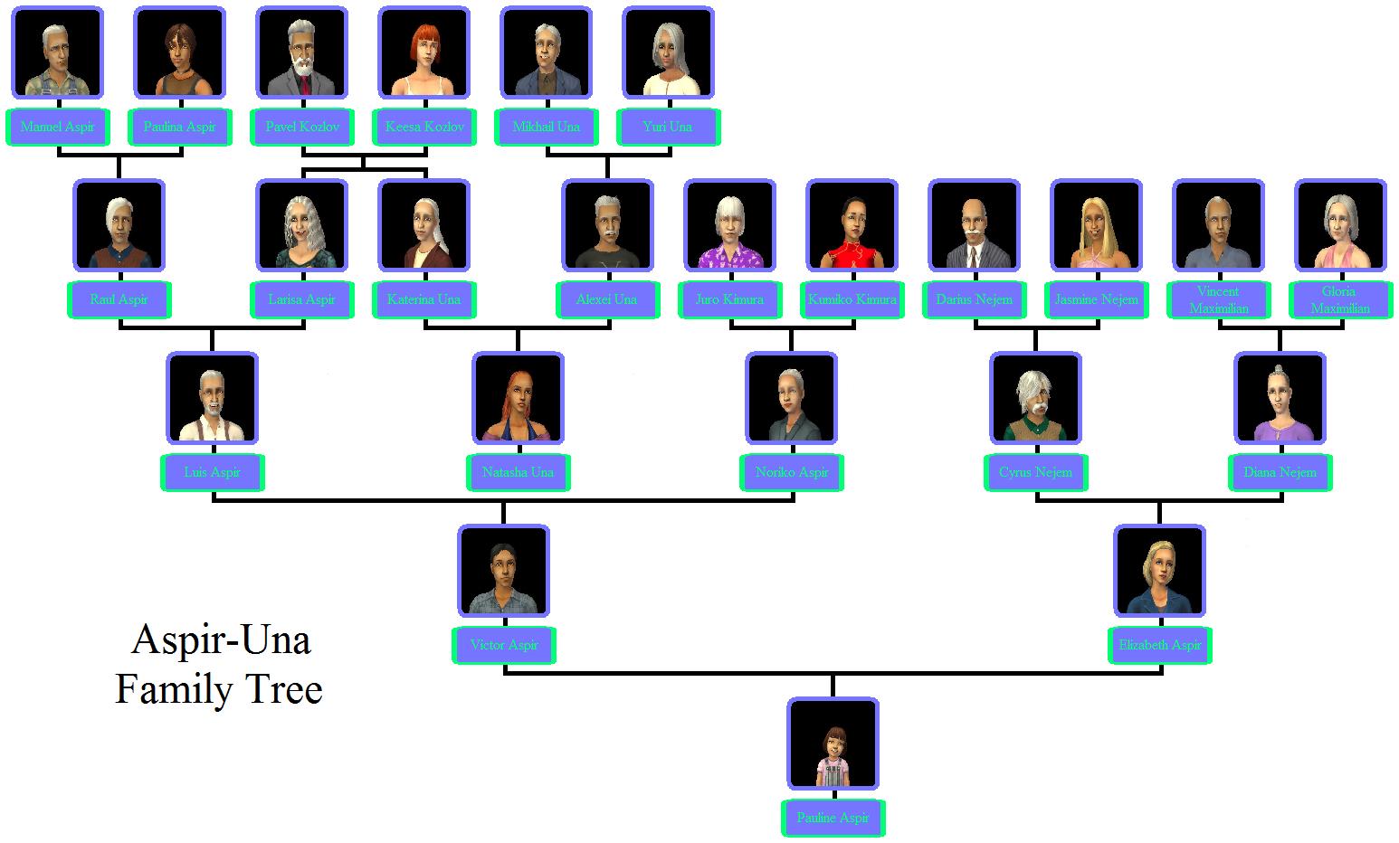 Egypt gods family tree