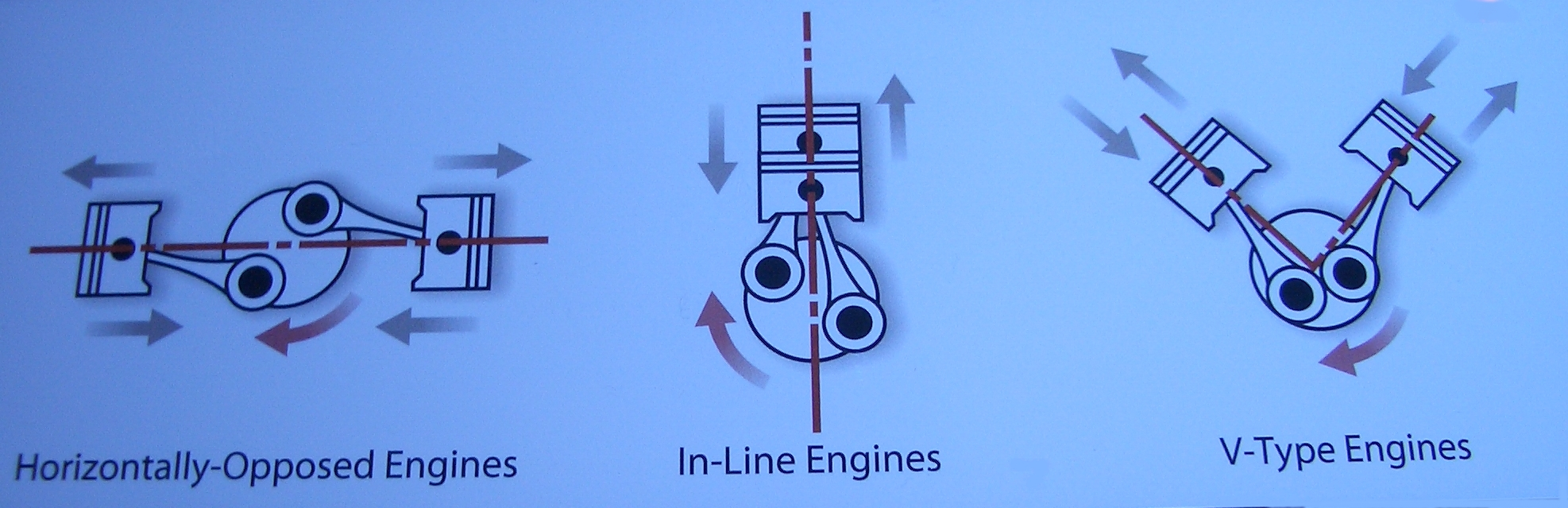 v engine vs flat  v  free engine image for user manual