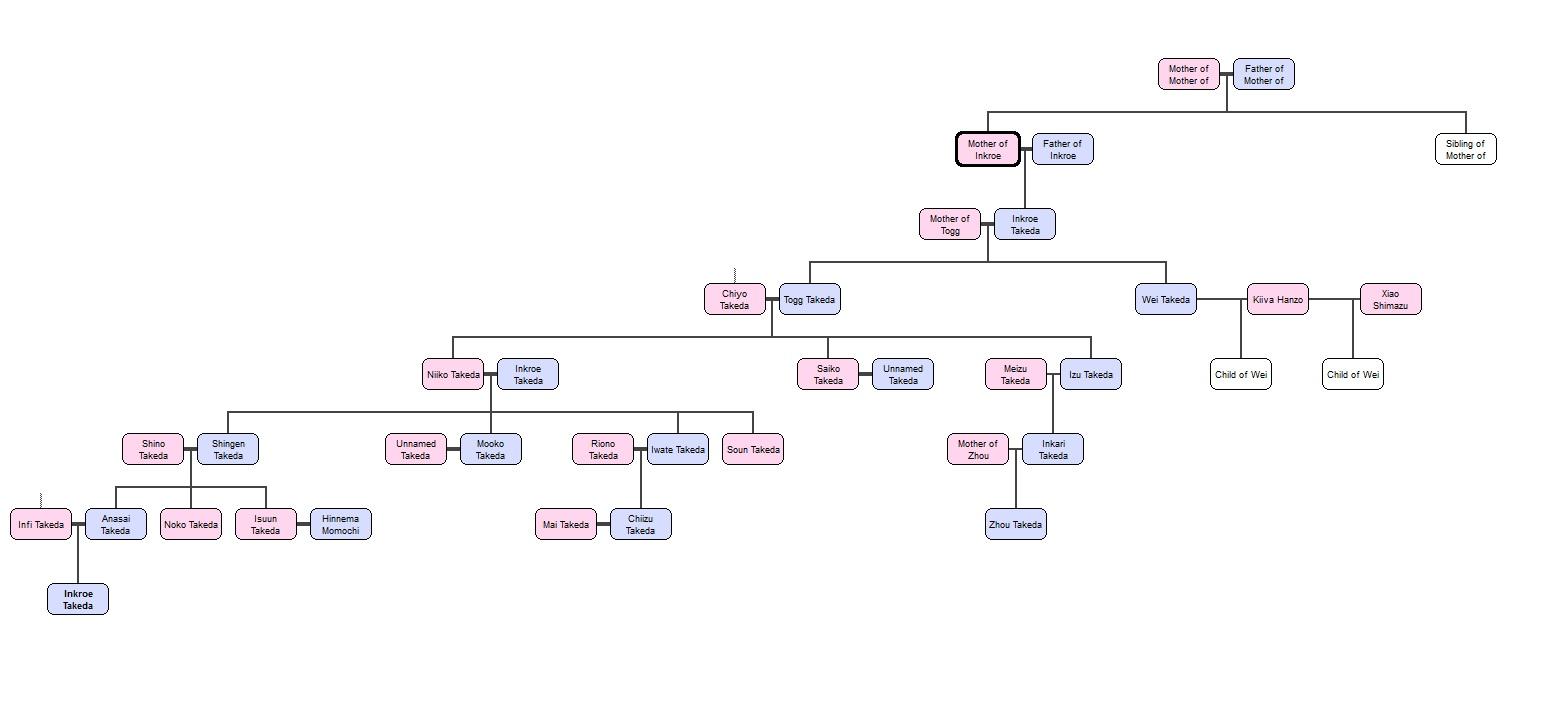 Uchiha clan fa  Uchiha Family Tree