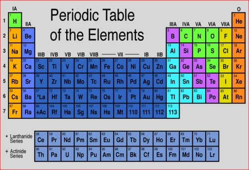 Image periodic superpower wiki for 119 elements in periodic table