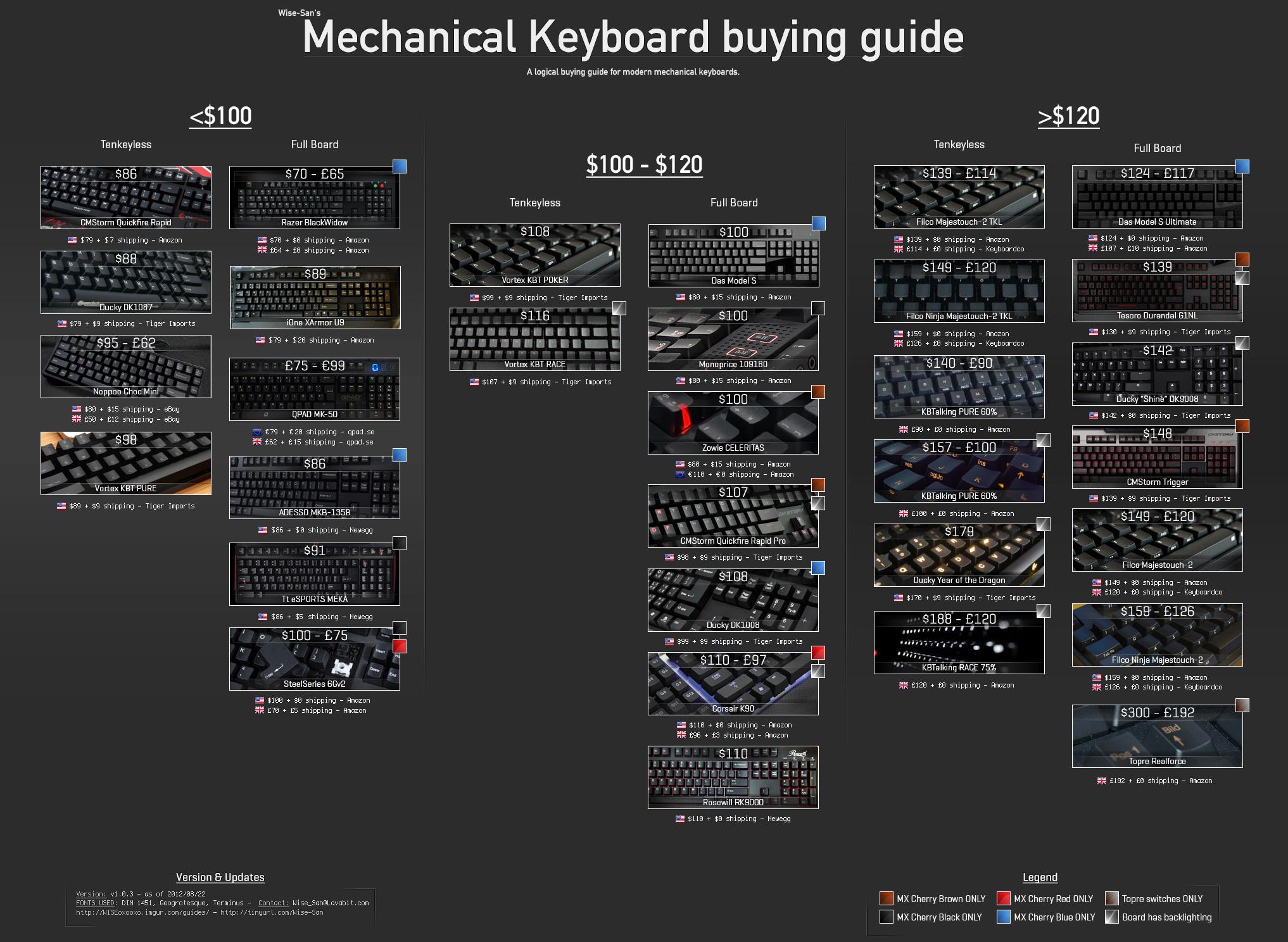 Choosing The Right Mechanical Keyboard Manual Guide