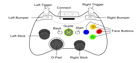 Il Prezzo Di Kinect Sul Microsoft Store together with Xbox Wireless Controller Adapter likewise Clipart Simplified Controller likewise Pdf Diy Build Your Own Arcade Cabi  Plans Download Build Your Own Bird House Plans additionally How To Draw An Xbox  Draw An Xbox 360. on xbox 360 controller
