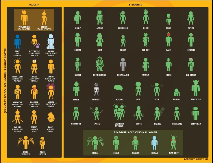 The updated faculty and student roster of the Jean Grey School for    X Men Character List And Powers
