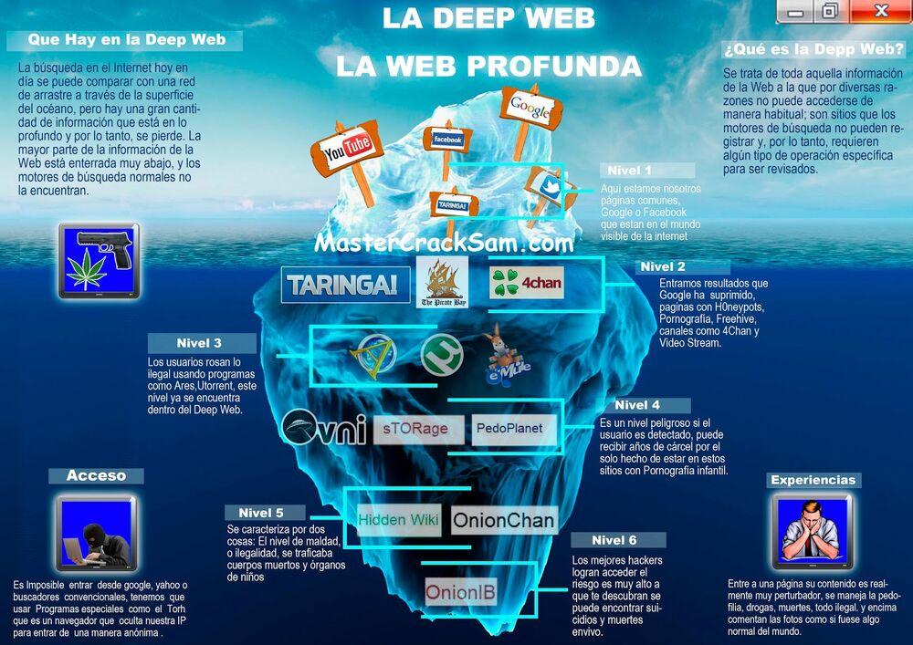 Los programas mas usados para entrar a la DEEP WEB.