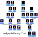 Landgraab Family Tree Including Malcolm I.png