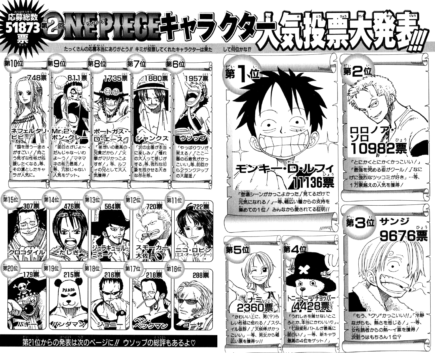 Free Anime Character Popularity Poll : Popularity polls the one piece wiki manga anime