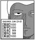 Jun Sagawa test scores.png