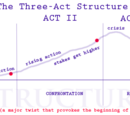 Three-Act Plot